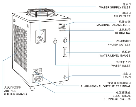 SA water cooled chiller for 20kw router hsd spindle